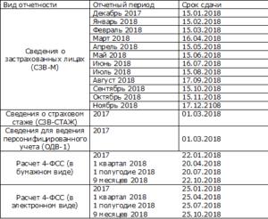 Какие отчеты и данные сдавать в ПФР в 2018 году