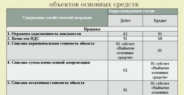 Счета и проводки по продаже основного средства