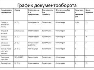 Как составить график документооборота