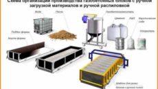 Какой ОКВЭД, при производстве газоблоков?