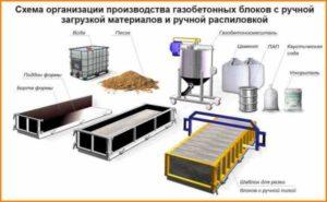 Производство сухих бетонных смесей оквэд конус ка определение подвижности бетонной смеси
