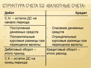 Счет 52 Валютные счета