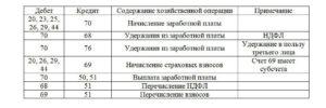 Бухгалтерские проводки по удержанию из заработной платы за мобильную связь