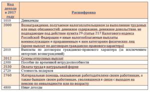 Код дохода 2013 в справке 2-НДФЛ в 2019 году