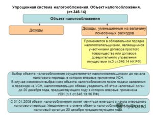 Смена режима налогообложения по УСН