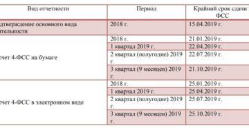 Сроки сдачи отчетности в 2019 году