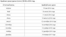Сроки сдачи СЗВ-М в 2019 году (таблица)