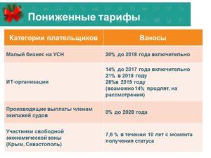 Новые льготные виды деятельности по УСН для пониженной ставки взносов 20% в 2018 году