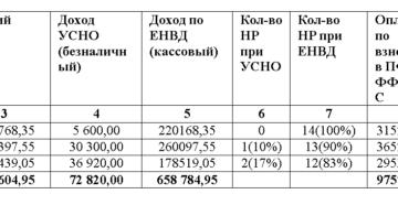Страховые взносы предпринимателя на УСН и ЕНВД
