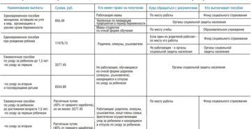Правительство проиндексировало детские пособия с 1 февраля