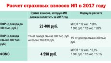 Страховые взносы ИП при доходе свыше 300000 рублей