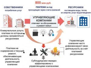 Управляющая организацияоказывает коммунальные услуги или обеспечивает их предоставление