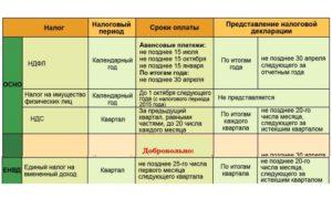 Сроки уплаты налогов и взносов в 2019 году: таблица для юридических лиц